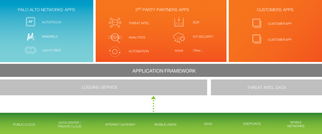 Palto Alto Networks Application Framework