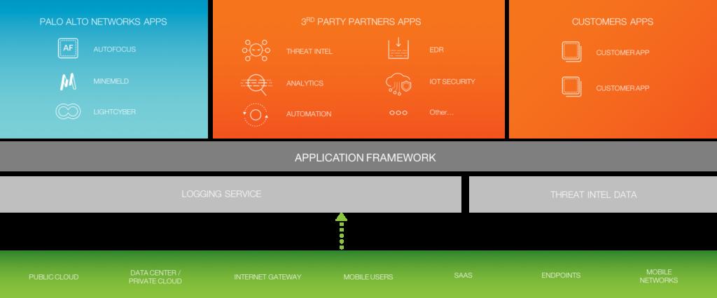 Palto Alto Networks Application Framework