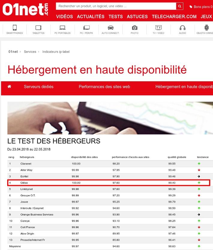 classement hebergeur haute dispo ip-label 01net mai