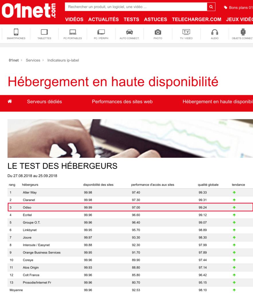 classement hebergeurs haute-disponibilite iplabel-01net-min